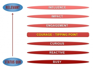 relevance-ladder-model
